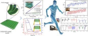 <b>Multifunctional</b> and highly sensitive piezoresistive sensing <b>textile</b> ...