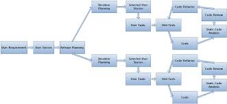 process flow diagram software photo album   diagramscollection software process diagram pictures diagrams
