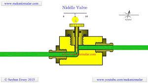 how needle valve works   youtubehow needle valve works