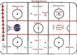basic hockey rink diagram