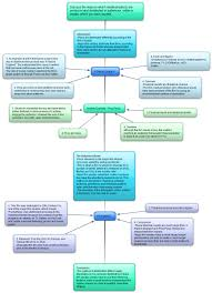 jess marshall s as blog section b practice essay plan