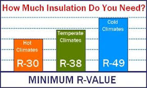 Blown-in Insulation R-value