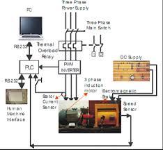 jolie blogs  plc block diagramthe block diagram communication  plc