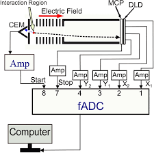 schematic block diagram of the experimental apparatus and data    schematic block diagram of the experimental apparatus and data collection electronics  the ion detector signals are fed into fadc system via amplifier  amp