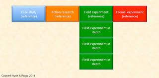 Action research in organization development edit  FAMU Online