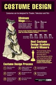 how to become a costume designer com we also created this handy visual to serve as a brief overview of what the profession looks like today