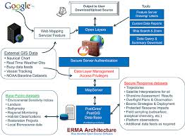 technical information about erma   response restoration noaa govan open source application  erma architecture
