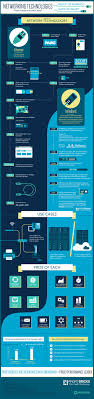 best ideas about computer network computers high performance cloud computing networks infographic profitbricks blog