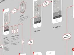 images about user flow  flow chart on pinterest   wireframe    ios  ux flows