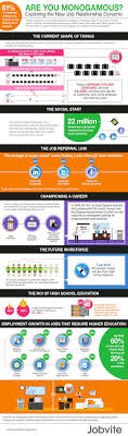 best images about infographics job and education infographic how most employees are open to job offers passive candidates