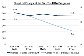 mba admissions advisors since last year hbs has no longer required that applicants write any essay although only 10 of the 9 543 candidates that applied last cycle actually opted