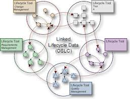 open services for lifecycle collaboration   wikipediaoslc diagram png