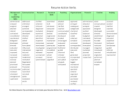 action verbs clipartfest action words resume