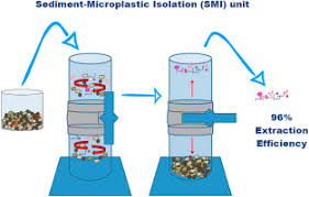 A <b>small</b>-scale, <b>portable</b> method for extracting microplastics from ...