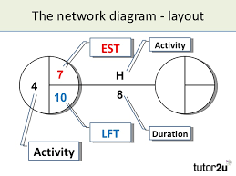 critical path analysis      the network diagram