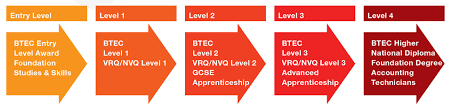 vocational runshaw college the progression levels of vocational courses