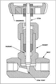 what is needle valves   construction   mechanical engineering    needle valves