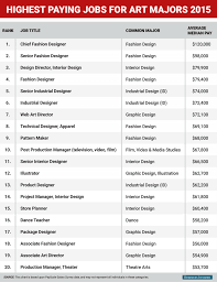 the highest paying jobs for art and design majors business the 20 highest paying jobs for art and design majors