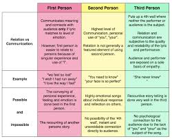 narrative essay writing  th grade   lessons   tes teachrelation vs communication – first  second and third person