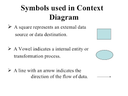 mba  managment information system module  ppt           symbols used in context diagram