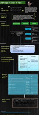 best images about infographic in thinking of staring business in this infographic will get you started the process and procedure you need to follow to have a fully compliant and