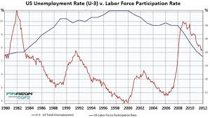 unemployment is falling for all the wrong reasons the huffington is having an impact on unemployment for the first time in recent history as this chart from san francisco entrepreneur and author wolf richter by way