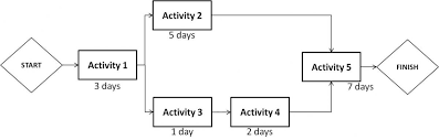 critical path method   apmas knowledge networkactivity  is followed by both activity  and   before proceeding   activity