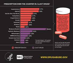 not all the news is bad when it comes to youth substance abuse trends health youth drug use graph 2
