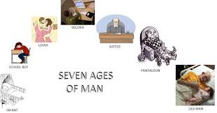 a brief summary of shakespeare s seven ages of man all about this poem seven ages of man is a part of the monologue of jacques in shakespeare s as you like it 2 7 139 167