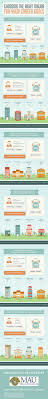 choosing the right major for your career goals visual ly choosing the right major for your career goals infographic