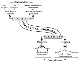 analytical chemistry today and tomorrow intechopen primary aims and objectives of analytical chemistry for details see text
