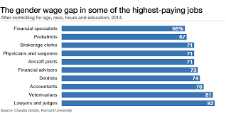 The <b>simple</b> reason for the gender pay gap: work done by <b>women</b> is ...