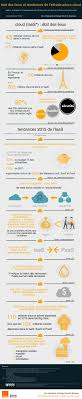 best images about cloud computing in the clouds le cloud computing en chiffres cloudcomputing cloud infographie