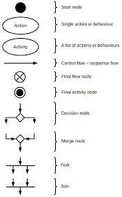 design workshop   week    activity diagrams   kraken knowledgeactivity diagram symbols