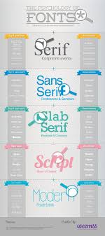 your resume  amp  the psychology of fonts    infographic   avidcareeristthe psychology of fonts
