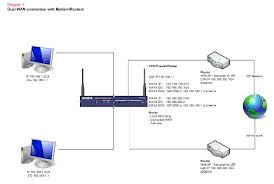 network design   different ways of connecting to the internet    image