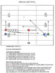 "american football monthly   trick plays  the ""trojan horse"" of    the diagram included shows one of the best trick plays that i have used  i called it     special left pull      you can run it right or left and you can run it"
