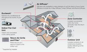 Image result for airconditioning