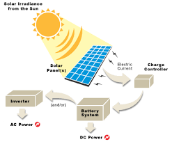 collection solar energy diagram pictures   diagramssolar energy ecoplanet energy
