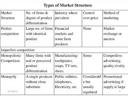 the four types of market structure   cameron universitythe simulation looks at all four types of market structure  in the east west transportation