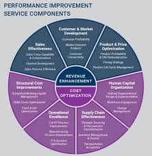 performance improvement corporate finance and restructuring performance improvement chart