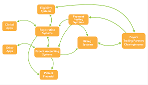 the   way to help your hipaa audits go fasterexample of a patient data flow diagram
