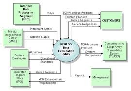 data flow diagram for payroll systemdata flow diagram for payroll system