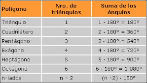 Resultado de imagen para SUMATORIA DE ANGULOS INTERIORES DE UN CIRCULO