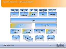 ox  architecture diagram   open xchangearchitecture  open xchange server
