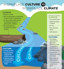 workplace culture is the key to creating better employee well culture climate