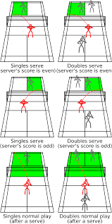 badminton the legal bounds of a badminton court during various stages of a rally for singles and doubles games