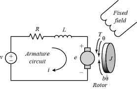 <b>DC</b> Motor Speed: Simulink Modeling