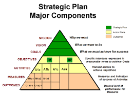 library st century library blog strategic plan model