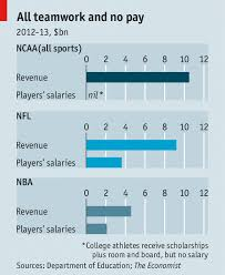 players  colleges   the economist pressure grows to let student athletes share the fruits of their own labours